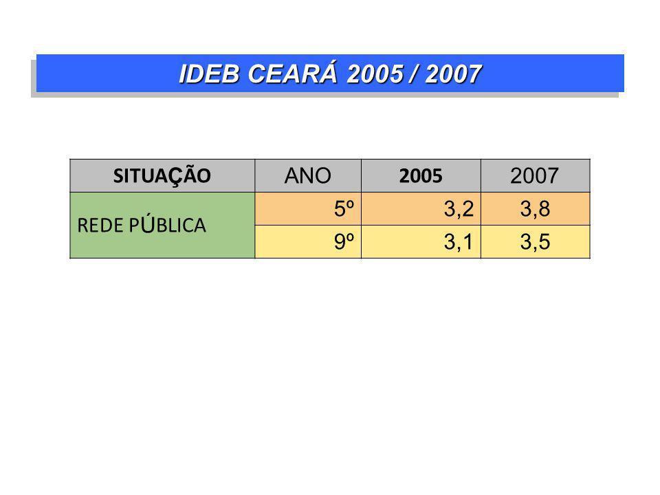 IDEB CEARÁ 2005 / 2007 SITUAÇÃO ANO 2005 2007 REDE PÚBLICA 5º 3,2 3,8