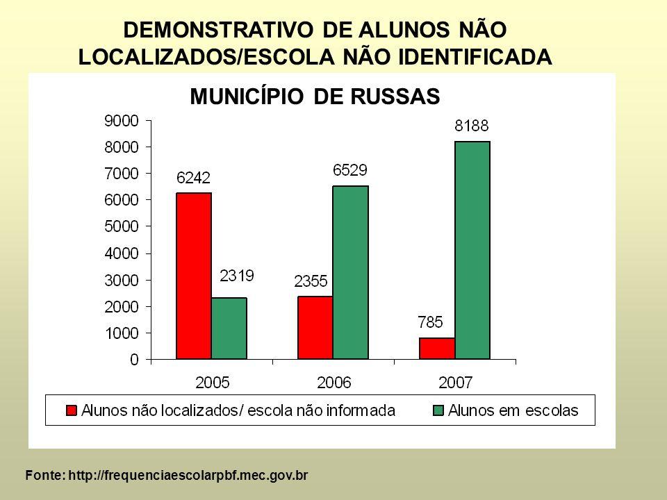 DEMONSTRATIVO DE ALUNOS NÃO LOCALIZADOS/ESCOLA NÃO IDENTIFICADA