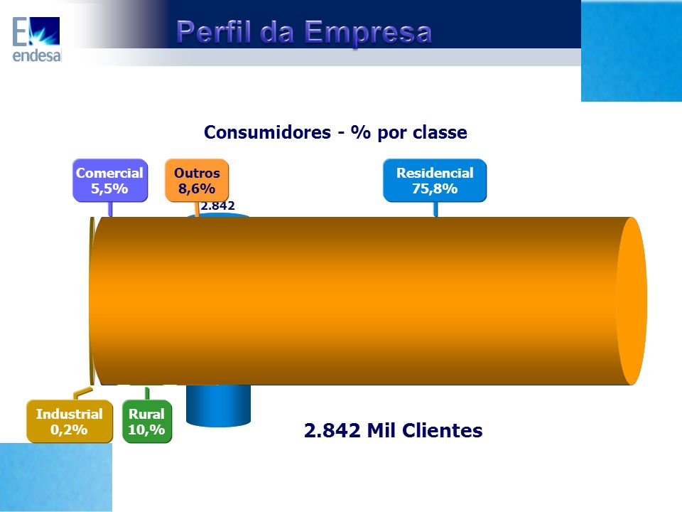Consumidores - % por classe