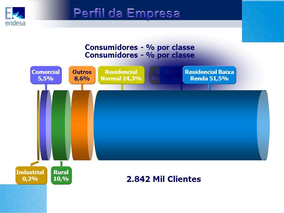 Consumidores - % por classe Consumidores - % por classe