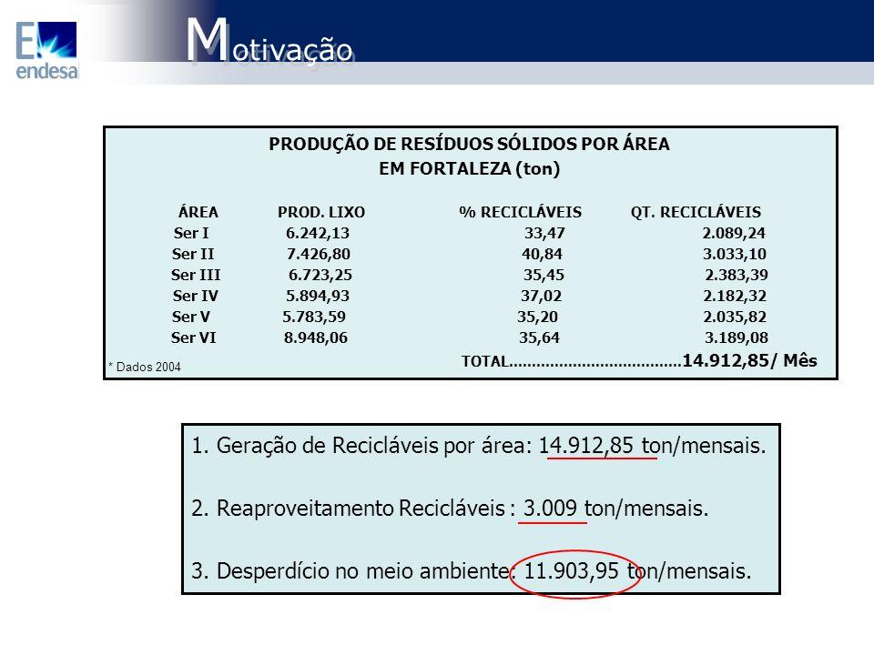 Motivação 1. Geração de Recicláveis por área: 14.912,85 ton/mensais.