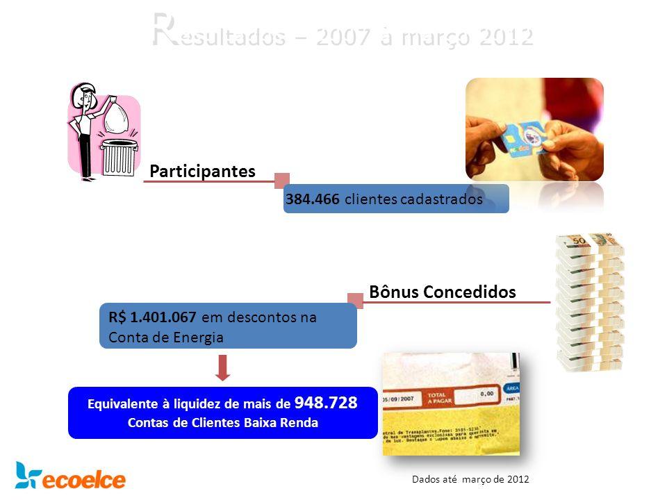 Resultados – 2007 à março 2012 Participantes Bônus Concedidos