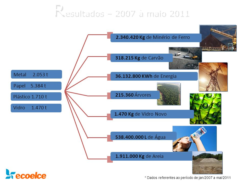 Resultados – 2007 à maio 2011 2.340.420 Kg de Minério de Ferro