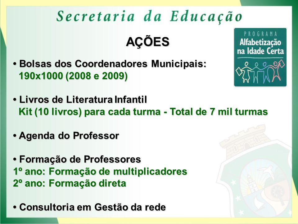 AÇÕES • Bolsas dos Coordenadores Municipais: 190x1000 (2008 e 2009)