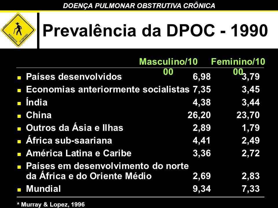Prevalência da DPOC - 1990 Masculino/1000 Feminino/1000
