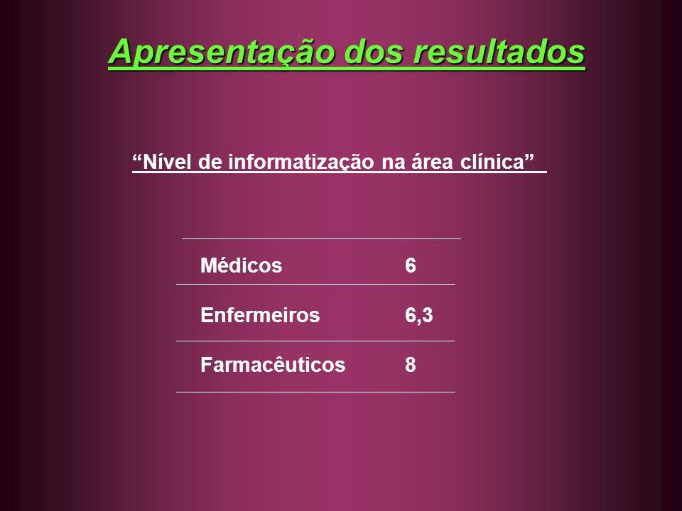Apresentação dos resultados Nível de informatização na área clínica