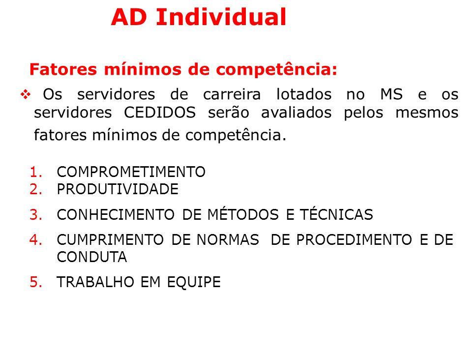 AD Individual Fatores mínimos de competência: