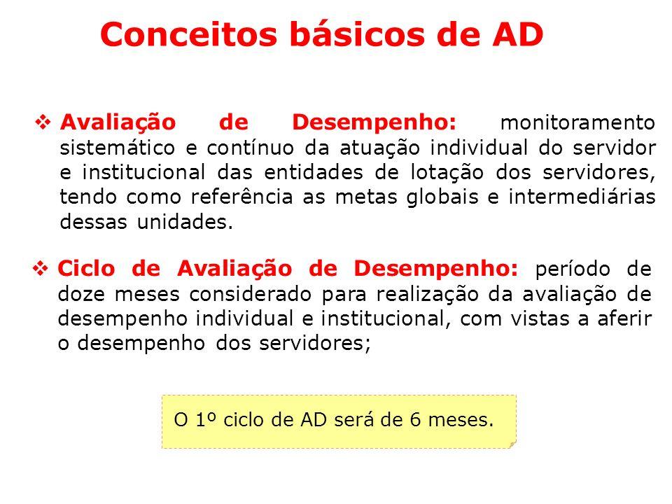 Conceitos básicos de AD