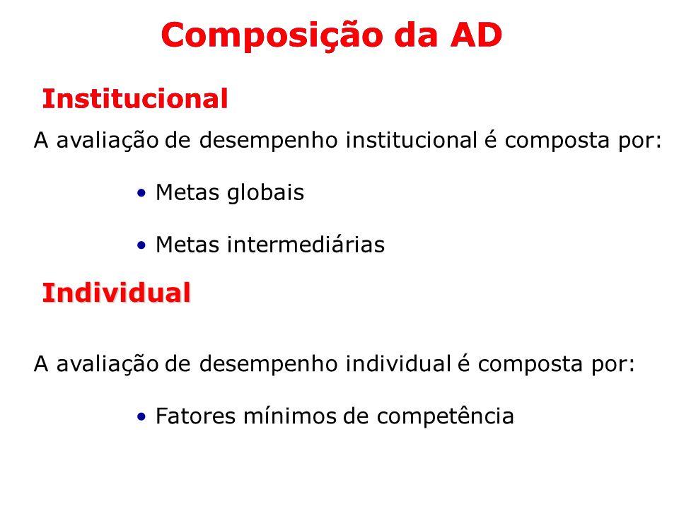 Composição da AD Composição da AD Institucional Institucional