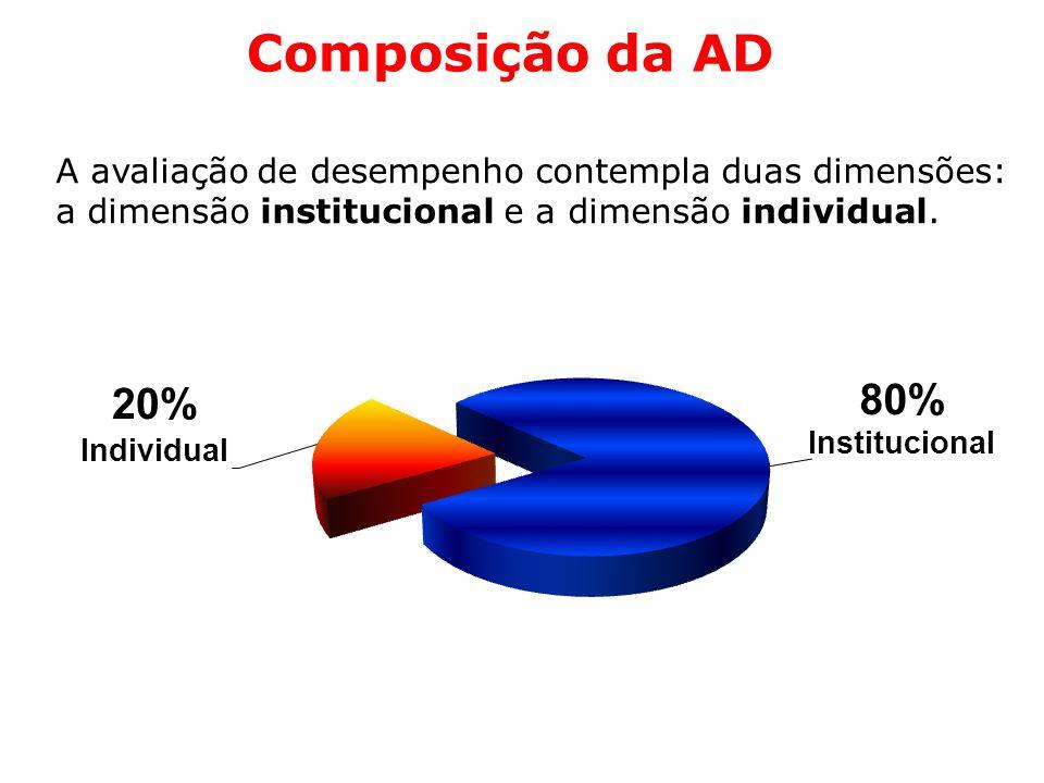Composição da AD A avaliação de desempenho contempla duas dimensões: a dimensão institucional e a dimensão individual.
