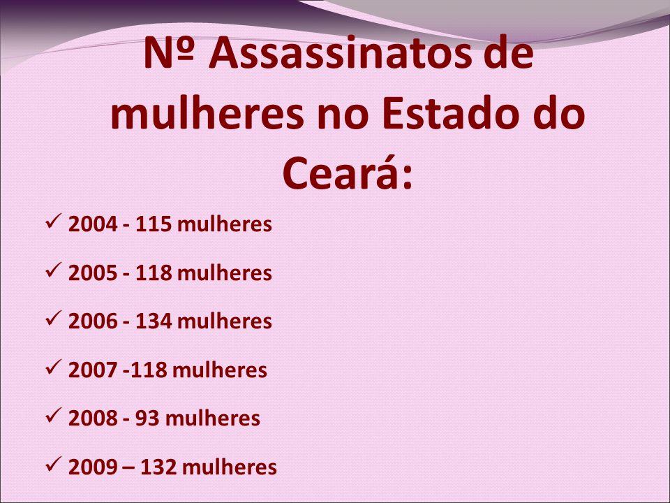 Nº Assassinatos de mulheres no Estado do Ceará: