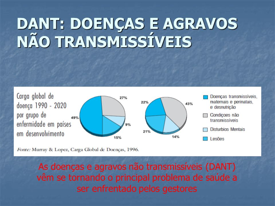 DANT: DOENÇAS E AGRAVOS NÃO TRANSMISSÍVEIS