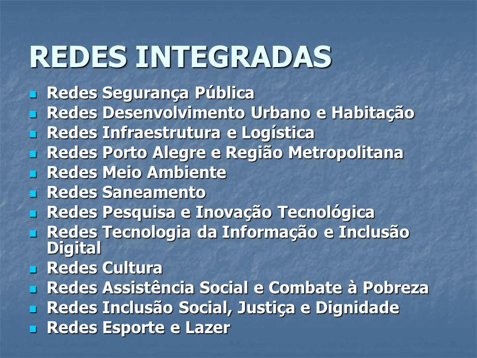 REDES INTEGRADAS Redes Segurança Pública