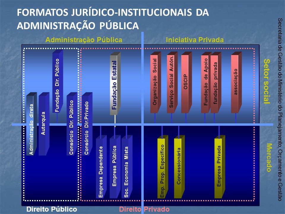 FORMATOS JURÍDICO-INSTITUCIONAIS DA ADMINISTRAÇÃO PÚBLICA
