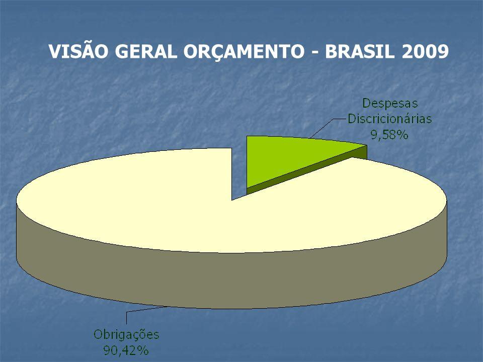 VISÃO GERAL ORÇAMENTO - BRASIL 2009