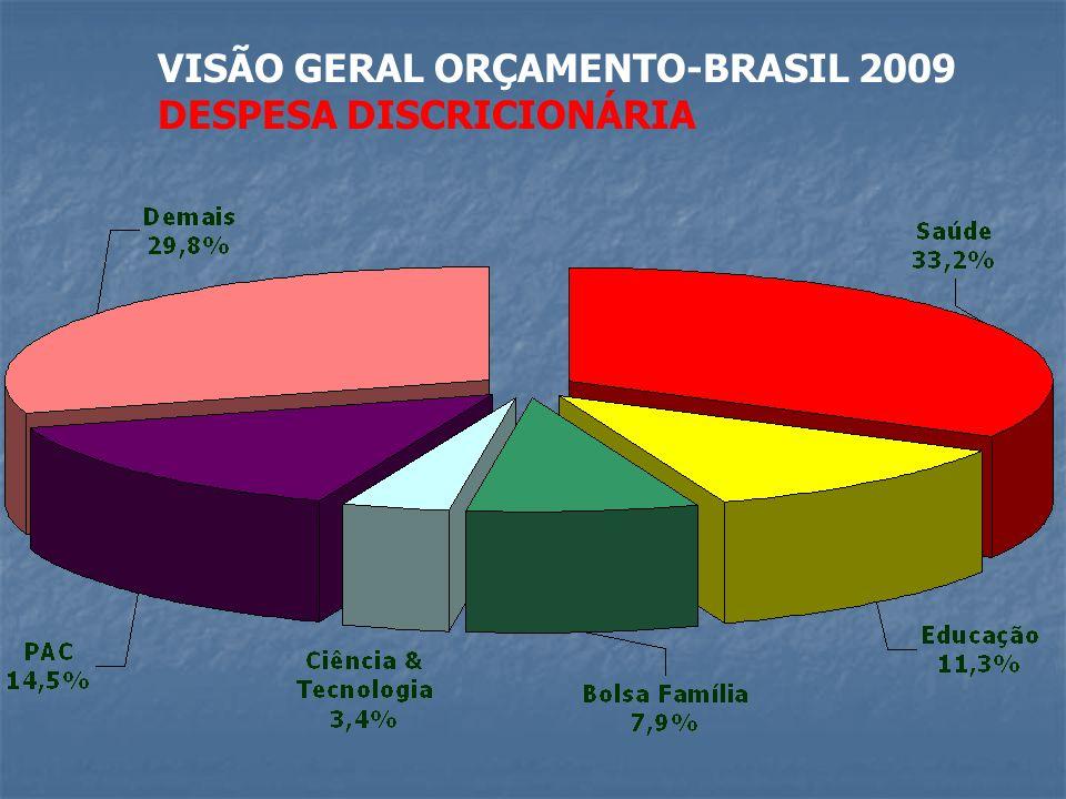 VISÃO GERAL ORÇAMENTO-BRASIL 2009