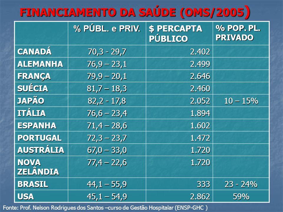 FINANCIAMENTO DA SAÚDE (OMS/2005)
