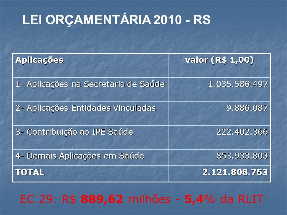 LEI ORÇAMENTÁRIA 2010 - RS EC 29: R$ 889,62 milhões - 5,4% da RLIT