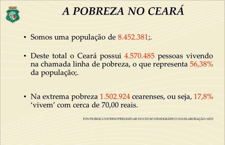 A POBREZA NO CEARÁ Somos uma população de 8.452.381;.