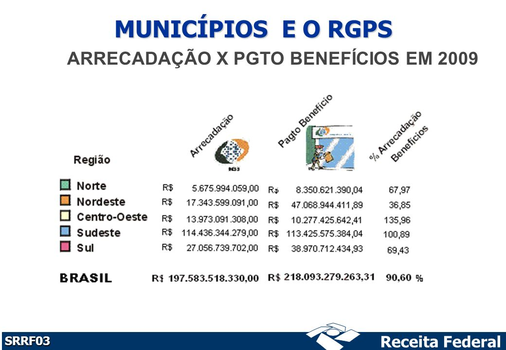 ARRECADAÇÃO X PGTO BENEFÍCIOS EM 2009