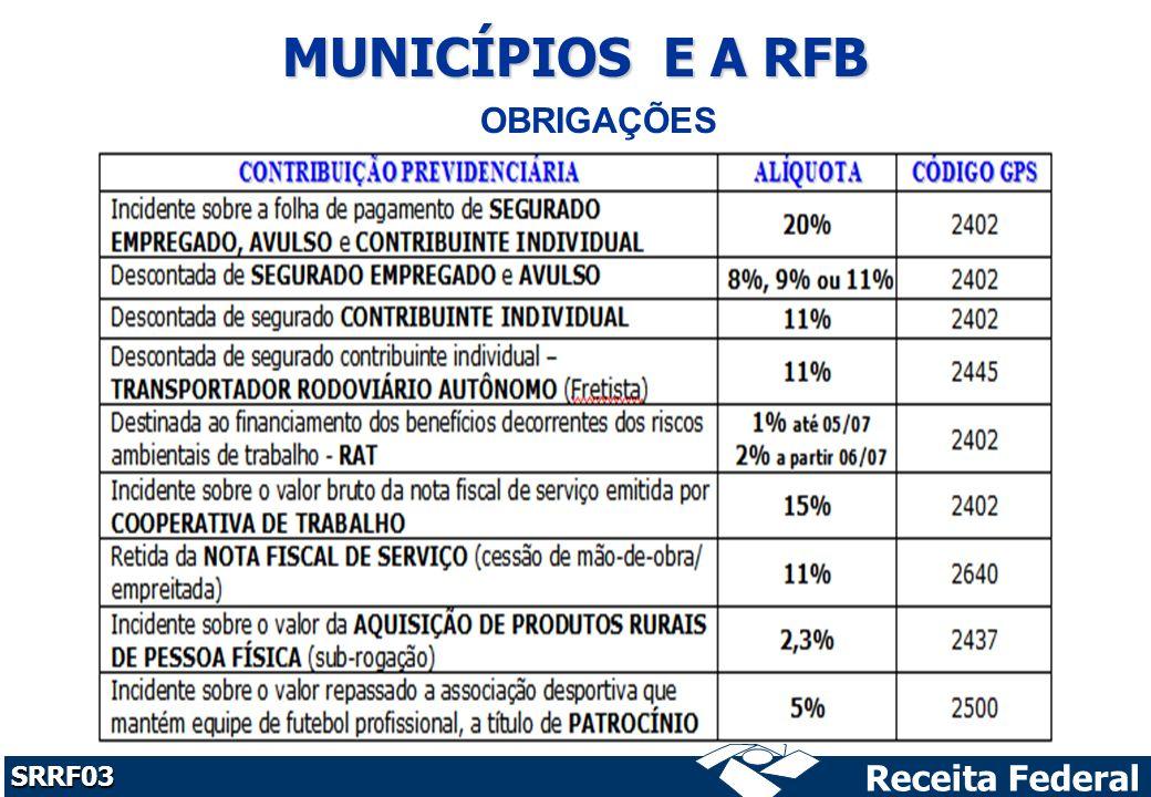 MUNICÍPIOS E A RFB OBRIGAÇÕES