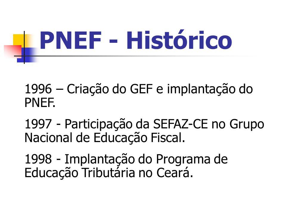 PNEF - Histórico 1996 – Criação do GEF e implantação do PNEF.
