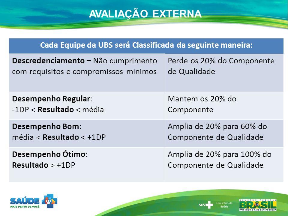 Cada Equipe da UBS será Classificada da seguinte maneira: