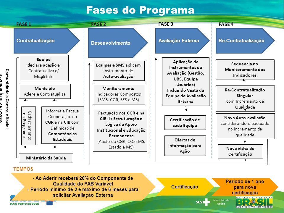 Fases do Programa FASE 1 FASE 2 FASE 3 FASE 4 Contratualização