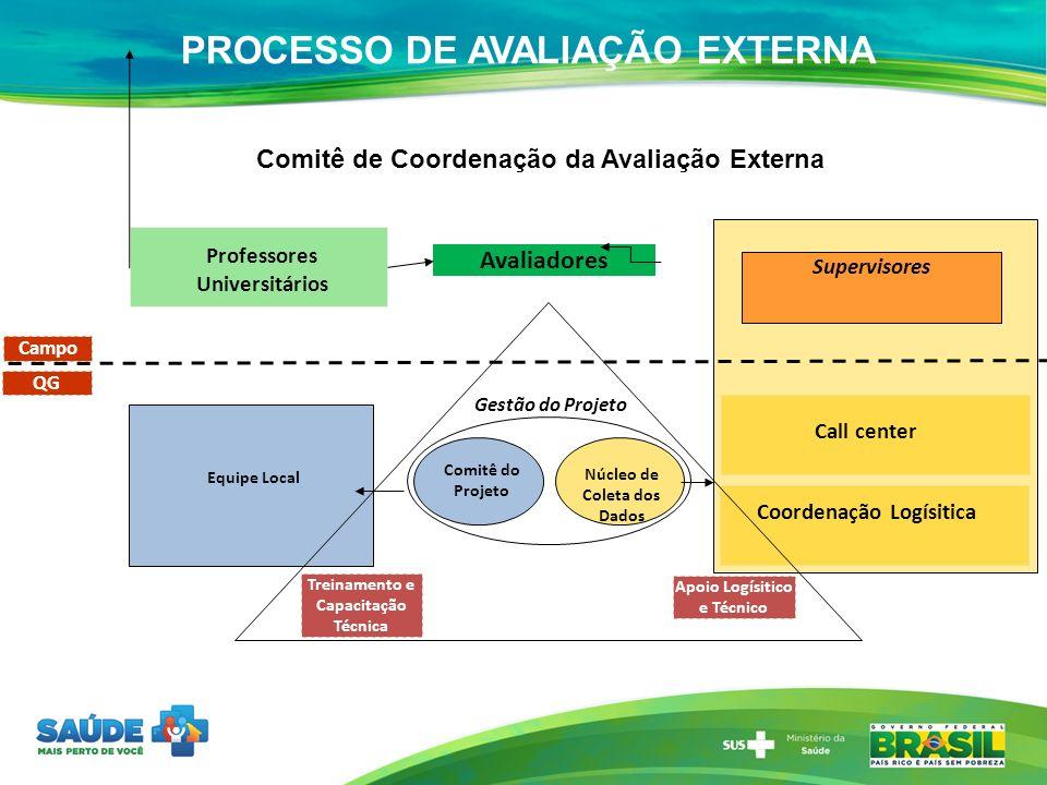 PROCESSO DE AVALIAÇÃO EXTERNA