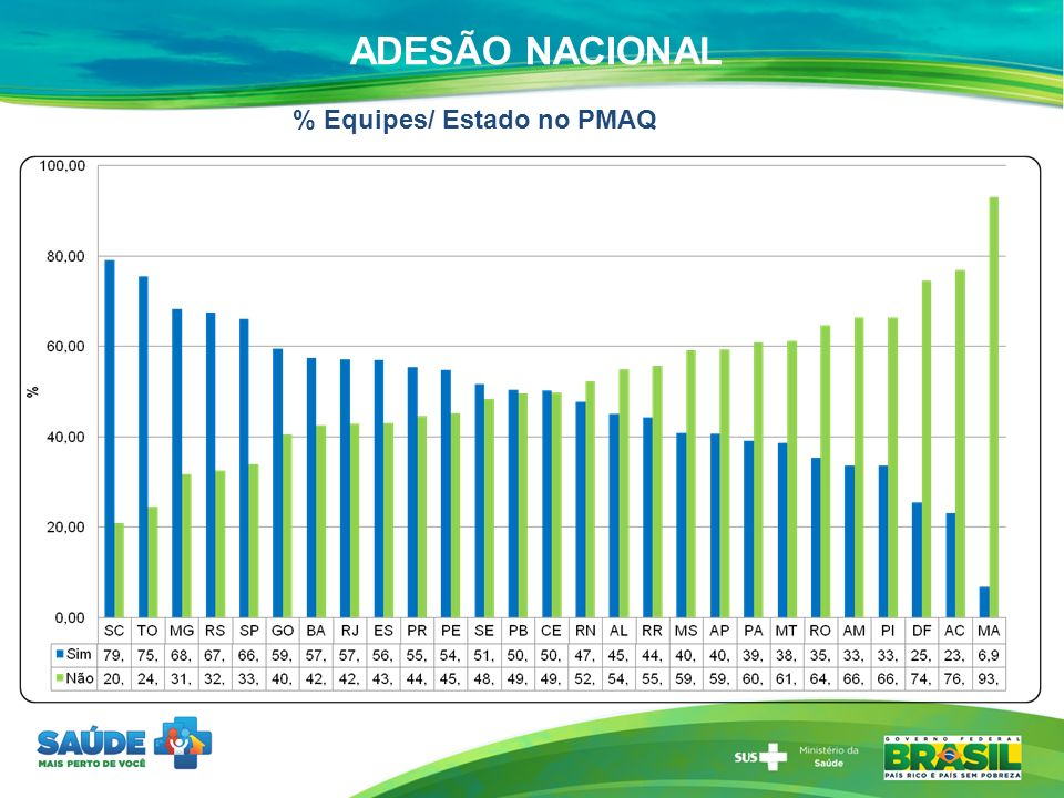 ADESÃO NACIONAL % Equipes/ Estado no PMAQ