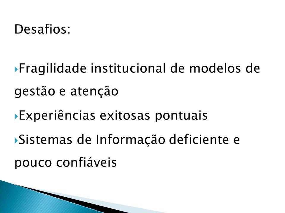 Desafios: Fragilidade institucional de modelos de gestão e atenção. Experiências exitosas pontuais.