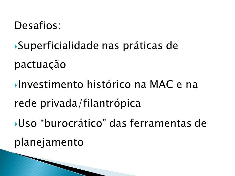 Desafios: Superficialidade nas práticas de pactuação. Investimento histórico na MAC e na rede privada/filantrópica.