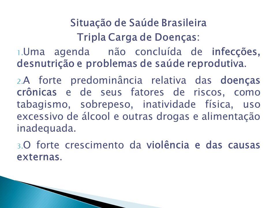 Situação de Saúde Brasileira