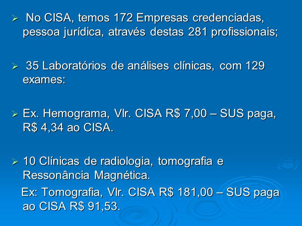 No CISA, temos 172 Empresas credenciadas, pessoa jurídica, através destas 281 profissionais;