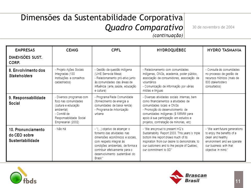Dimensões da Sustentabilidade Corporativa Quadro Comparativo (continuação)