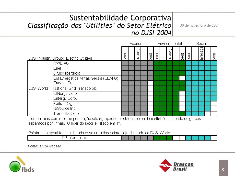Sustentabilidade Corporativa Classificação das Utilities do Setor Elétrico no DJSI 2004