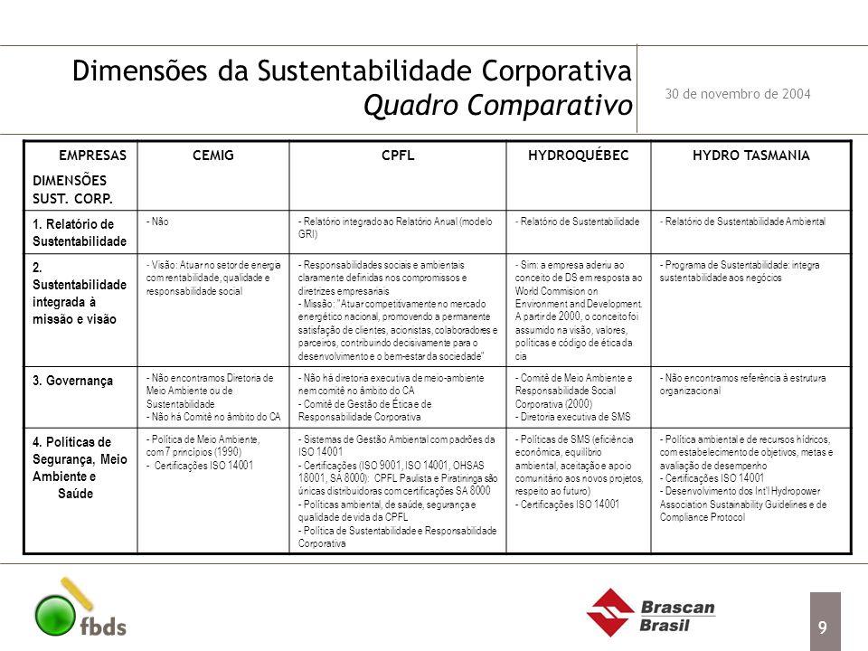 Dimensões da Sustentabilidade Corporativa Quadro Comparativo