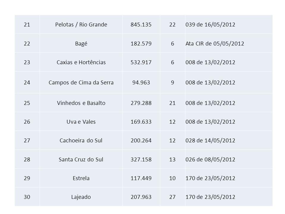 21 Pelotas / Rio Grande. 845.135. 22. 039 de 16/05/2012. Bagé. 182.579. 6. Ata CIR de 05/05/2012.