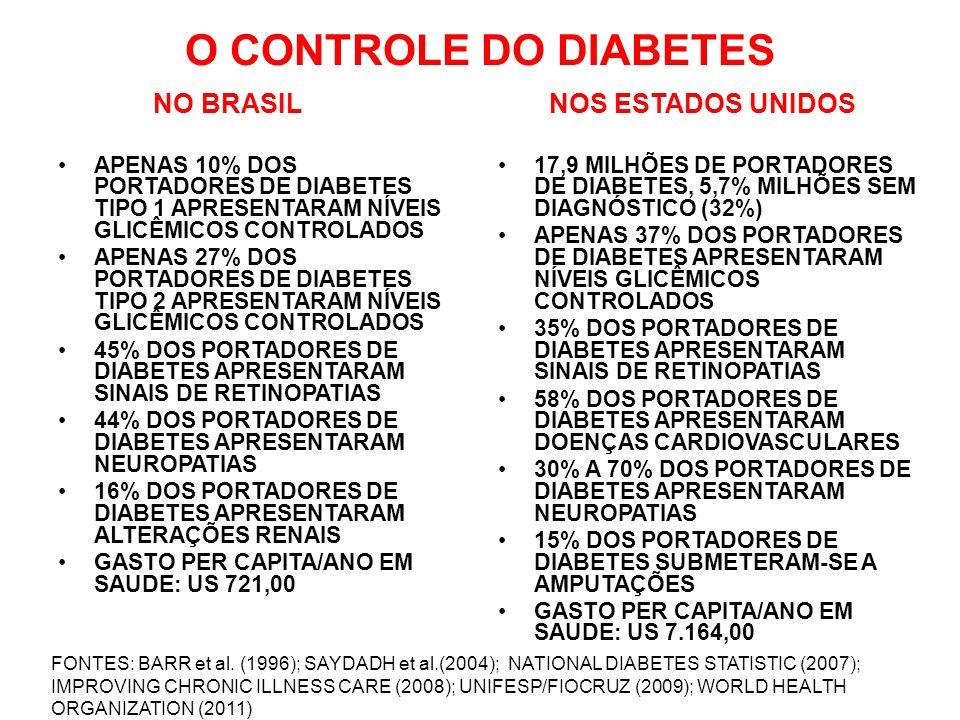 O CONTROLE DO DIABETES NO BRASIL NOS ESTADOS UNIDOS