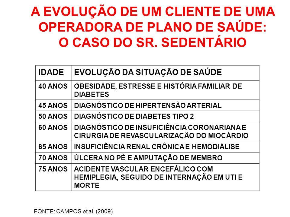 A EVOLUÇÃO DE UM CLIENTE DE UMA OPERADORA DE PLANO DE SAÚDE: O CASO DO SR. SEDENTÁRIO