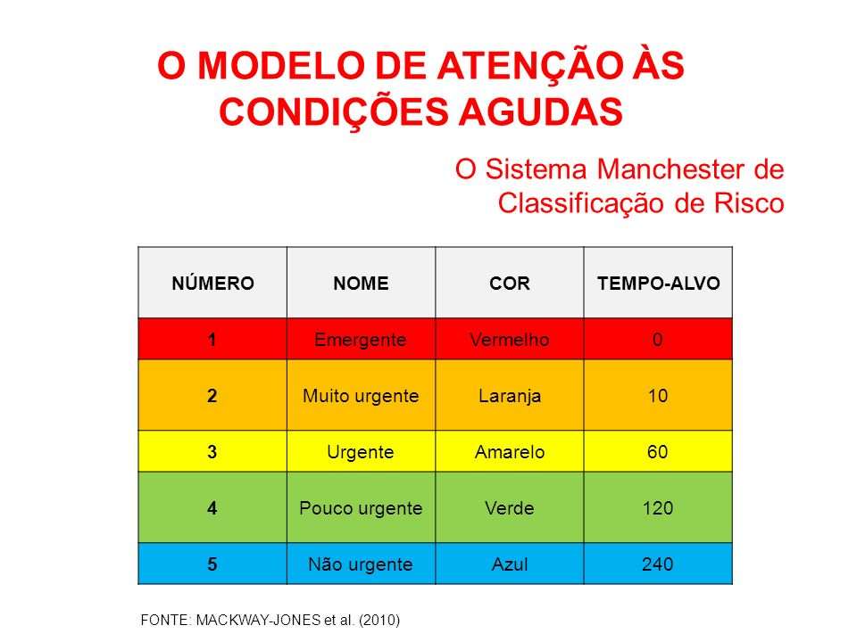 O MODELO DE ATENÇÃO ÀS CONDIÇÕES AGUDAS
