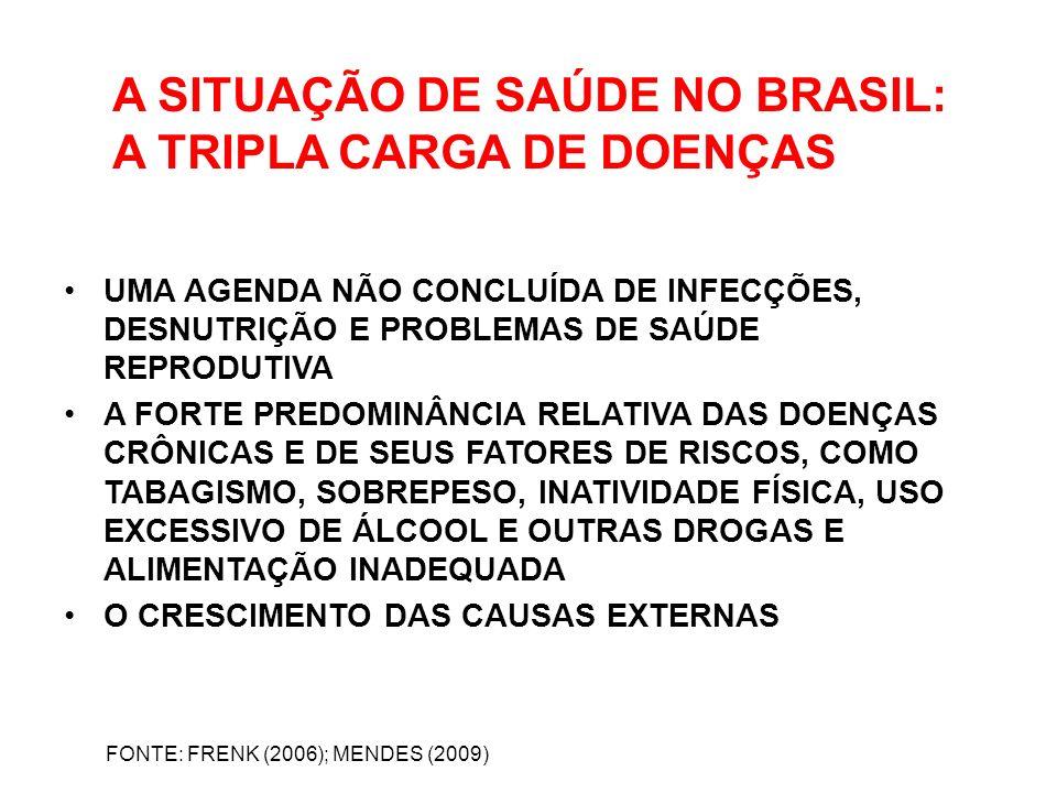 A SITUAÇÃO DE SAÚDE NO BRASIL: A TRIPLA CARGA DE DOENÇAS