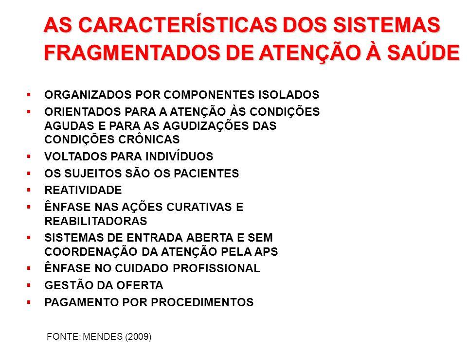 AS CARACTERÍSTICAS DOS SISTEMAS FRAGMENTADOS DE ATENÇÃO À SAÚDE