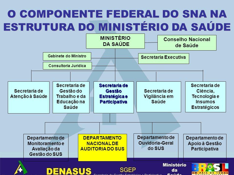 O COMPONENTE FEDERAL DO SNA NA ESTRUTURA DO MINISTÉRIO DA SAÚDE