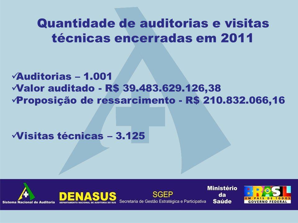Quantidade de auditorias e visitas técnicas encerradas em 2011