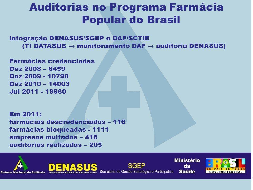 Auditorias no Programa Farmácia Popular do Brasil