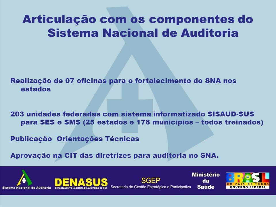 Articulação com os componentes do Sistema Nacional de Auditoria