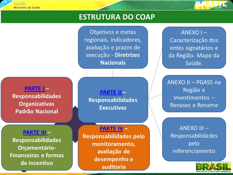 ESTRUTURA DO COAP Objetivos e metas regionais, indicadores, avaliação e prazos de execução - Diretrizes Nacionais.