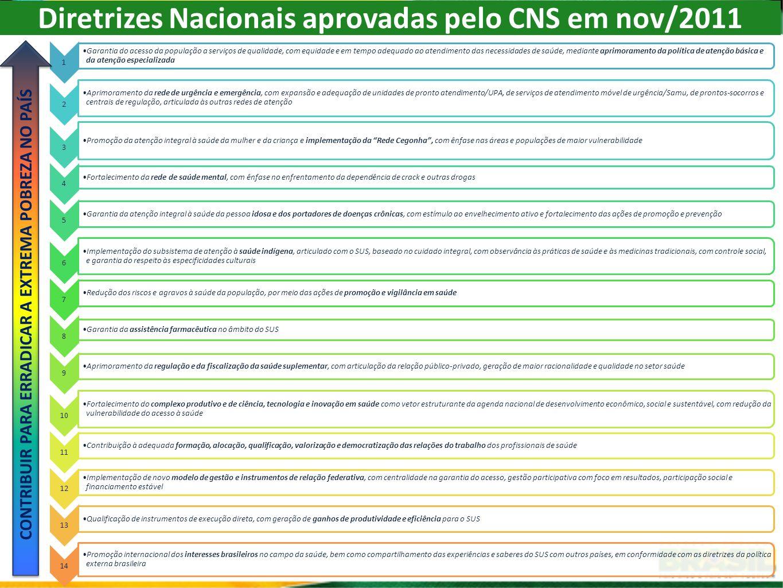 Diretrizes Nacionais aprovadas pelo CNS em nov/2011