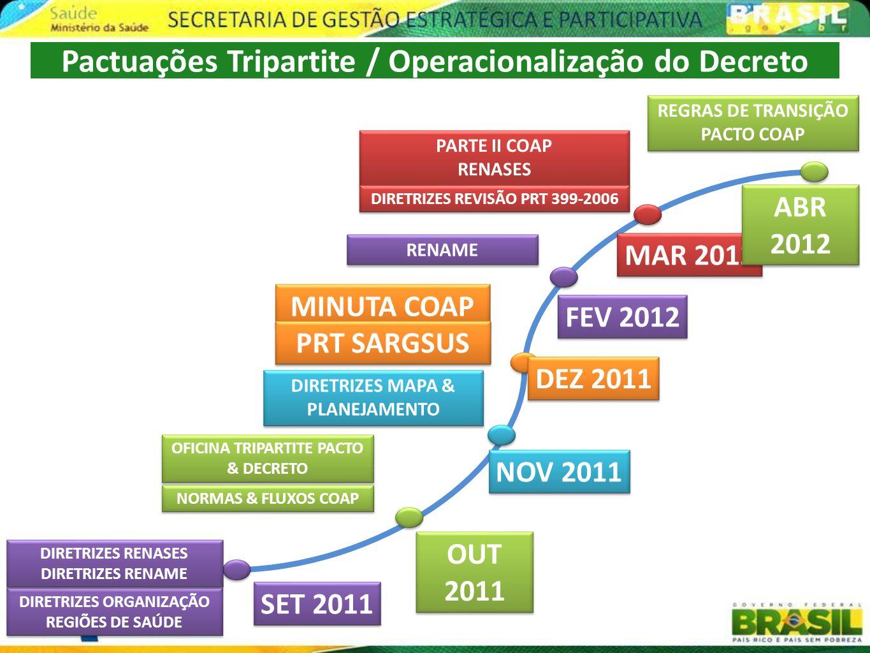 Pactuações Tripartite / Operacionalização do Decreto